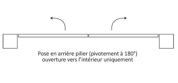 Pose en arrière pilier (pivotement à 180°) ouverture vers l'intérieur uniquement