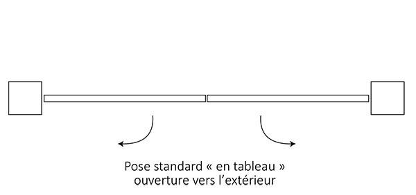 Pose standard « en tableau » ouverture vers l'extérieur